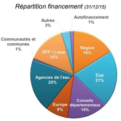 Financeurs (31-12-15) CEN-PC